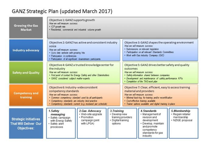 GANZ_Strategic_Plan-_updated_March_2017v2.jpg